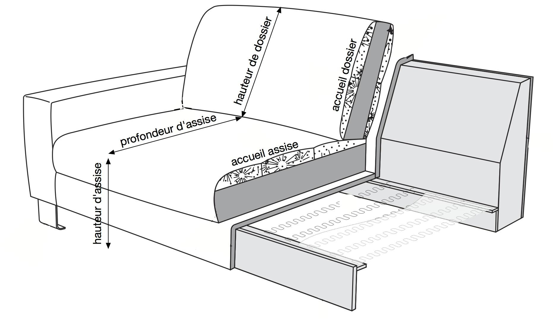 Choisir Un Canapé Densité aide pour choisir son canapé | canape avenue